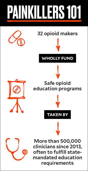 Doctors Receive Opioid Training  Big Pharma Funds It  What