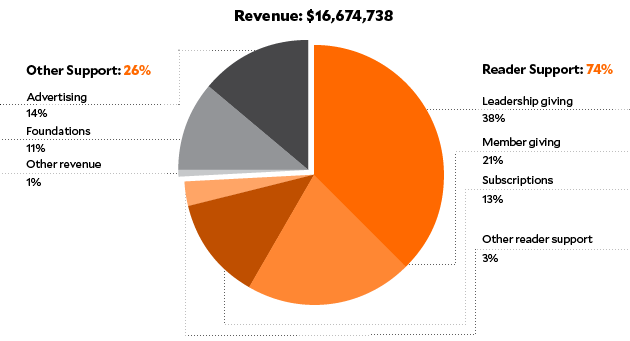 Revenue FY 2017: $16,674,738