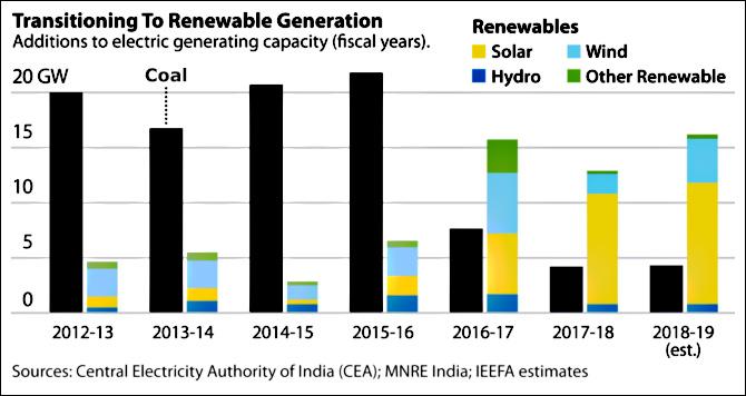motherjones.com - Kevin Drum - India's coal bubble has burst