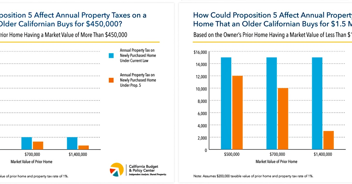 Proposition  Property Tax
