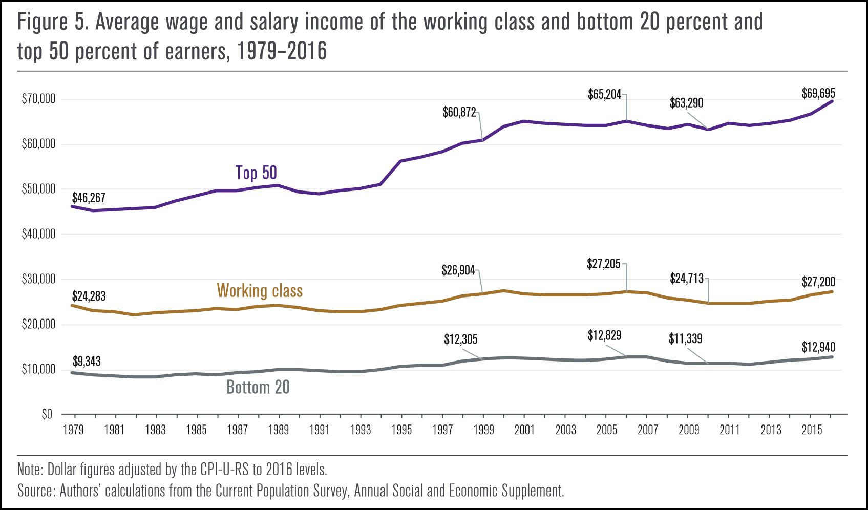 yes, the working class is better off than the poor – mother jones