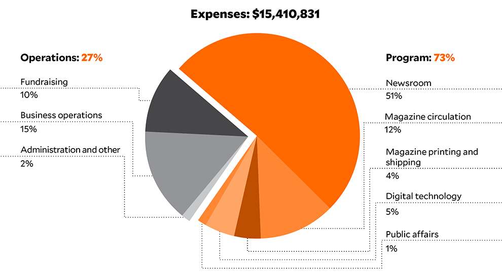 Expenses FY 2017: $13,824,593
