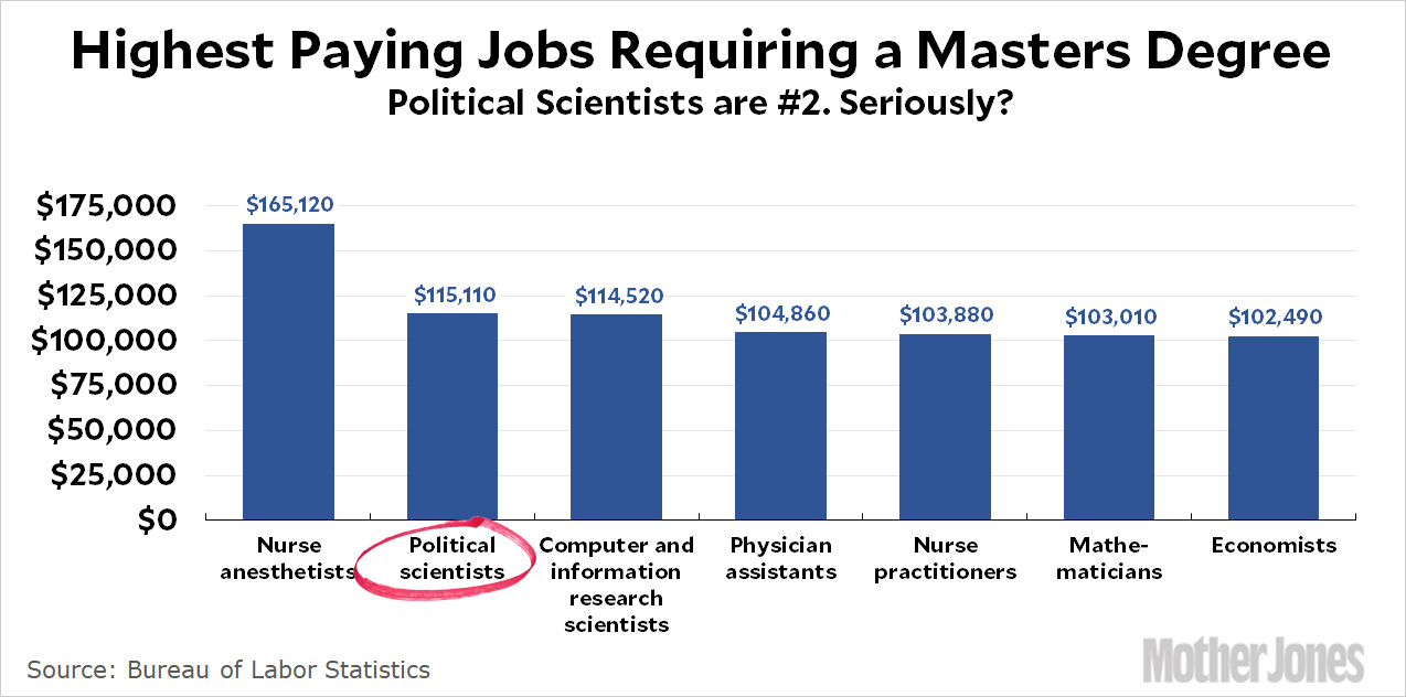 Chart of the Day: Political Scientists Rule