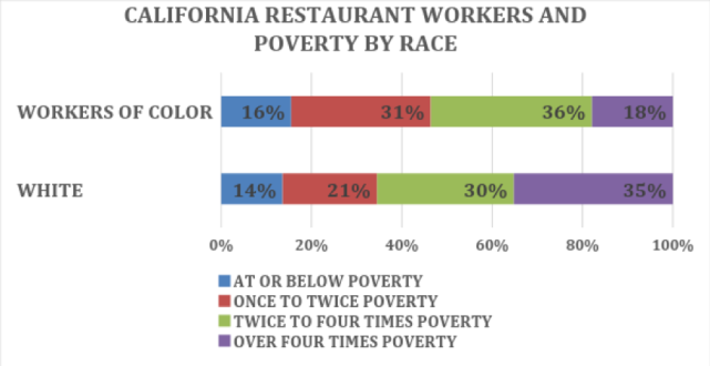 California's Finest Restaurants Pay Workers of Color $6 per Hour Less Than White Workers