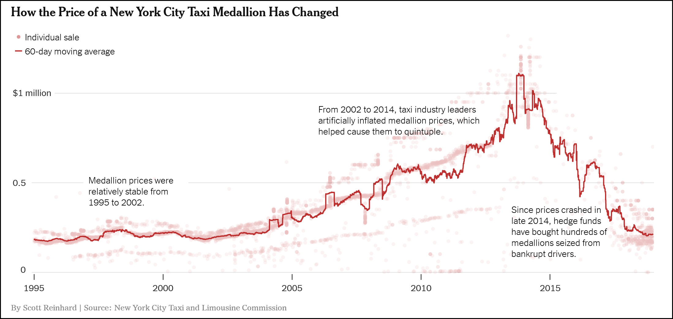 Corruption and Bubbles in New York: How the Taxi Medallion Scam