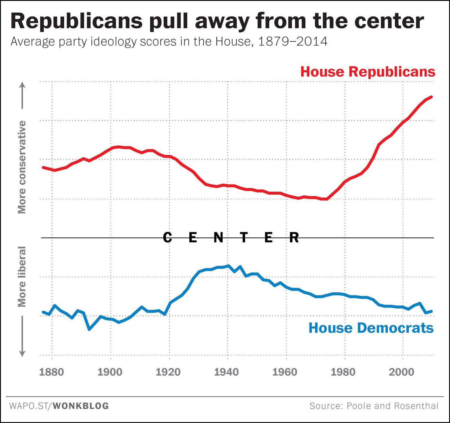 The Democratic debates, in four graphs |Democratic Graphs