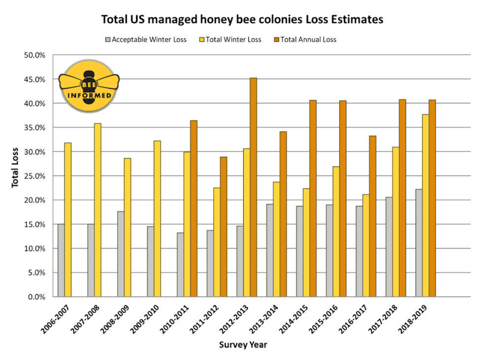 Trump Stings Honeybees While They're Down – Mother Jones