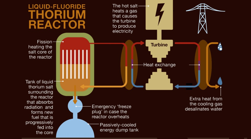 a690f91ac54 ... power touched off a considerable Twitter conversation, most of it based  on misconceptions about modern nuclear reactor designs. I don't want to get  into ...
