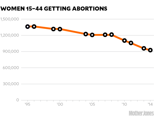 The Threat of a Post-Roe America Is Already Changing How Women Get Abortions