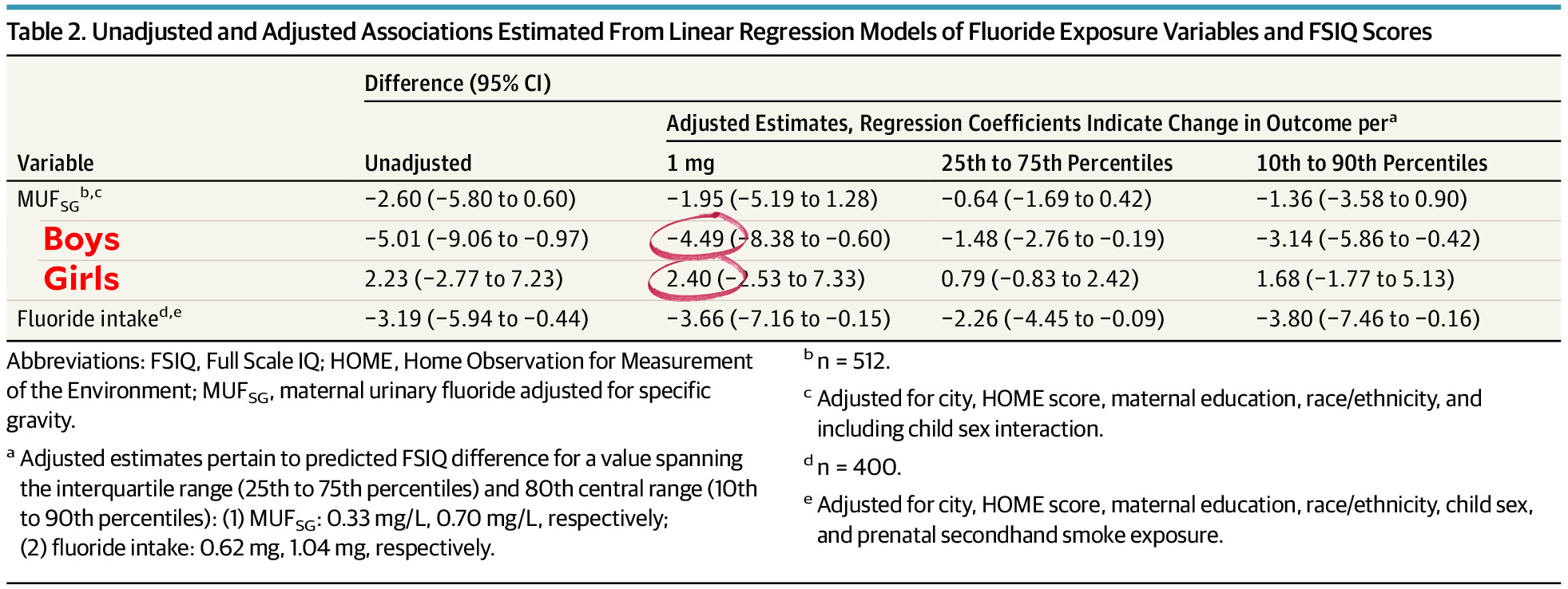 Higher Levels Of Urinary Fluoride >> Are Boys Getting Dumber While Girls Get Smarter Mother Jones