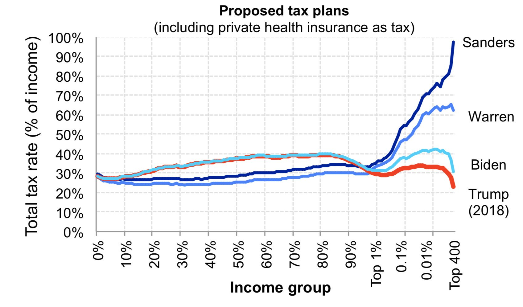A Quick Look at the Democratic Tax Plans