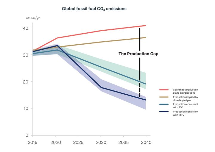 Soaring Fossil Fuel Production Is on Track to Blow Past Climate Goals