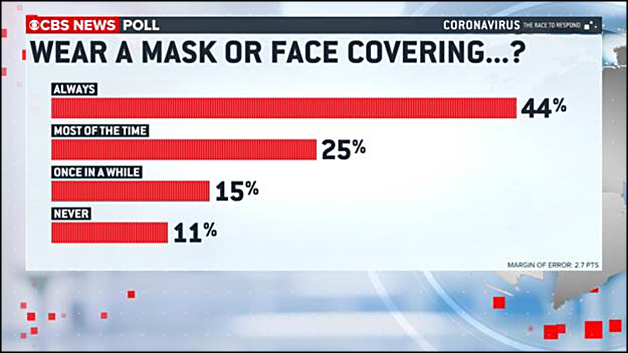 Mask Wearing Is Becoming The New Normal Mother Jones