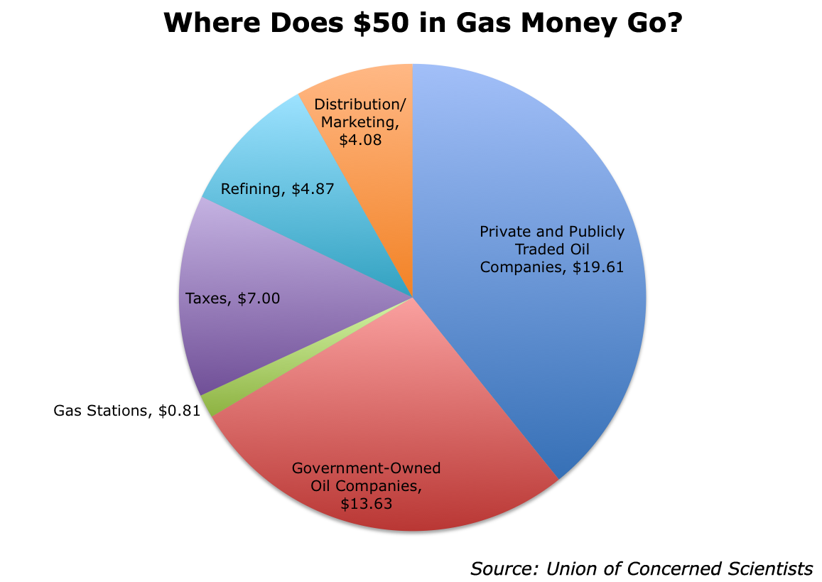 Charts you will spend 22000 on gas over your cars lifespan pie chart ccuart Choice Image