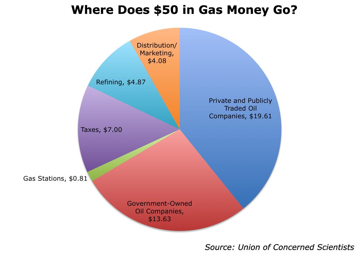 Oil Companies Lobby Against Electric Cars