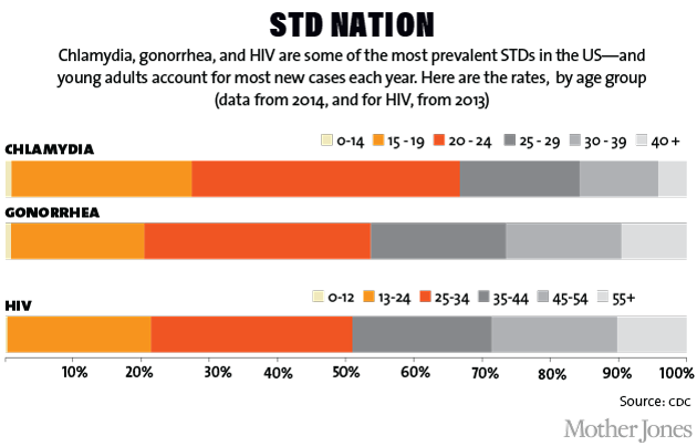 Teen Sex Statistics And Stds