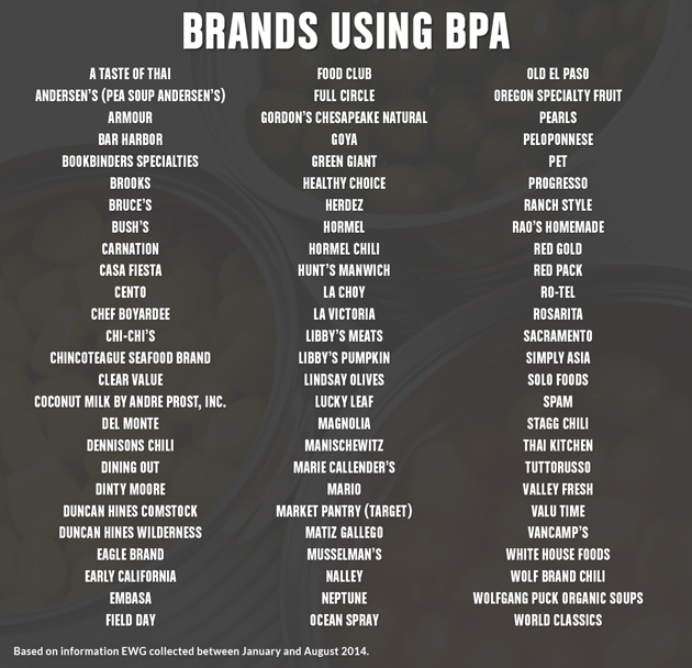 Bpa Free Canned Foods List