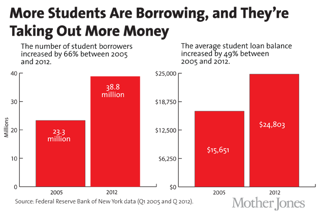 Student loan debt is a beast here are elizabeth warrens although mortgage debt is still the largest category of debt in the united states the amount of debt held by students recently surpassed both credit card ccuart Choice Image