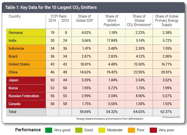 CCPI ranking and data for the ten largest greenhouse gas emitting countries.