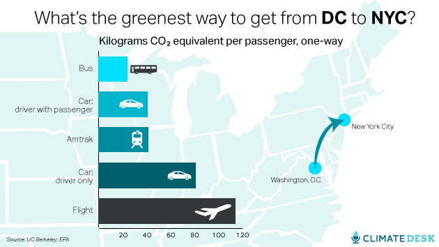 Cars Or  Jet Use More Fuel