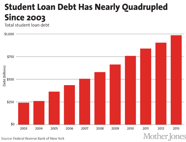 a study on student demographics on loan defaults in the united states In 2002, only 31,000 people had social security benefits garnished because they had defaulted on their student loans that number ballooned five fold in just 11 years in 2013, 155,000 americans saw their social security checks reduced due to unpaid student-loans.