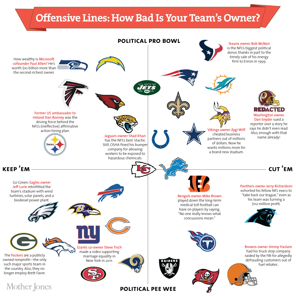 NFL owners matrix