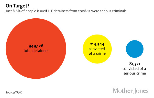 ICE holds by crime