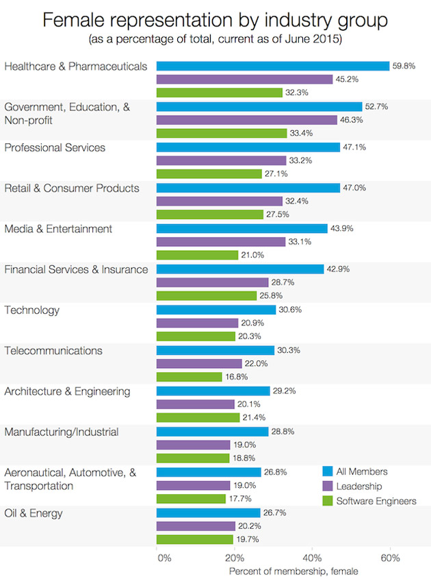 This Chart Shows How Sexist Silicon Valley Really Is