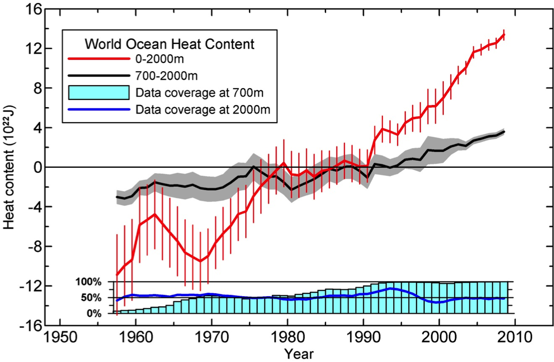 Is global warming really slowing down mother jones graph showing the increase in global ocean heat content from 1955 2010 sciox Images