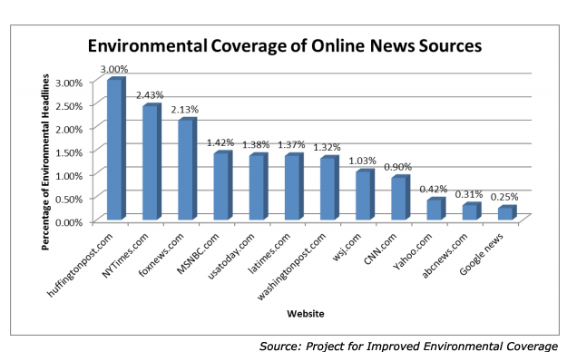 Percentage of online news sources