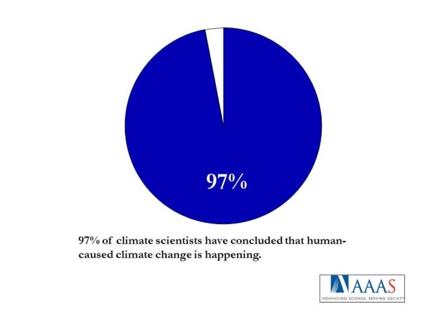 How to convince a republican use a pie chart mother jones van der linden et al july 2014 climatic change ccuart Images