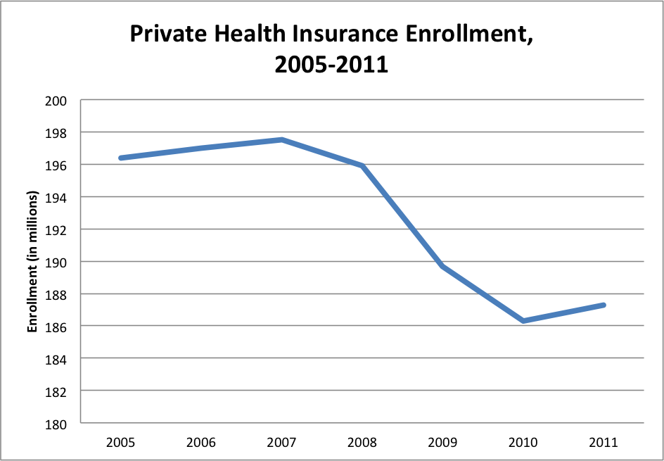 chart of private health insurance