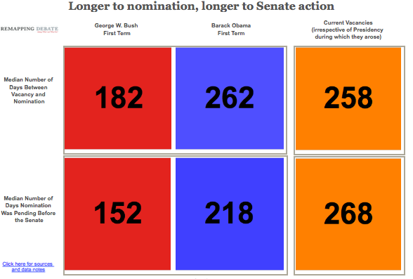 Giving In To Obstructionism >> Charts: Look At How Badly Obama Lags on Judicial Appointments – Mother Jones