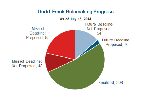 Dodd-Frank Progress