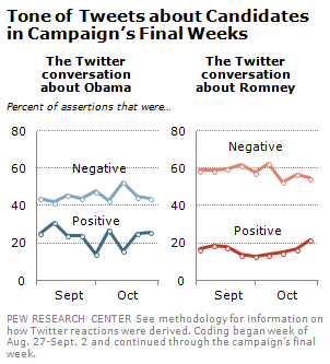 twitter pew study 2012 campaign final weeks