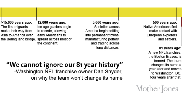 Hey, Dan Snyder: Here's What Prominent Native Americans Have to ...