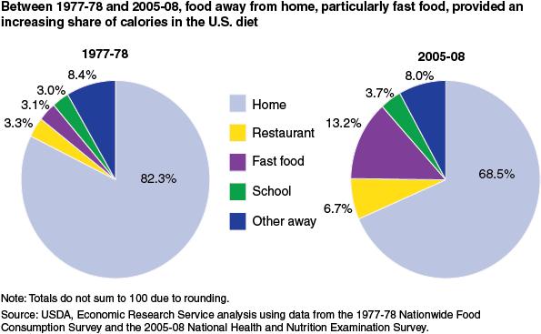 The Standard American Diet In 3 Simple Charts Mother Jones