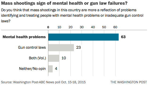 violence and mental illness in mass shootings and its solution Showing that not much has changed since past mass shootings  of violence by addressing violence at its  gun violence through mental illness.