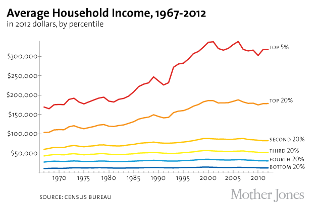 Income Range Of People In Mexico City
