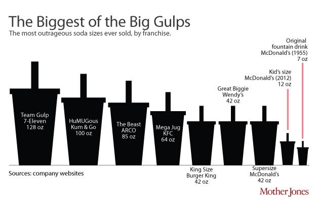 Arco Gas Station >> Too Big to Chug: How Our Sodas Got So Huge – Mother Jones