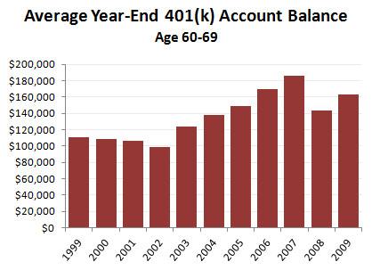raw data 401 k account balances for workers near retirement mother jones. Black Bedroom Furniture Sets. Home Design Ideas