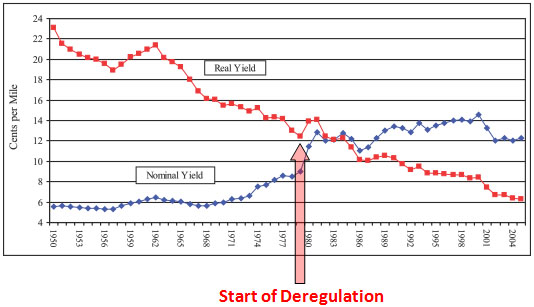 Deregulation of the airline industry