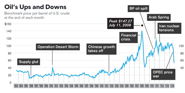 There s more to the oil collapse than just shale mother jones