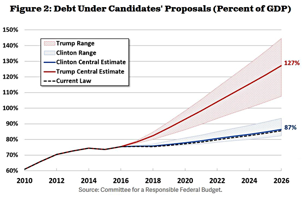 Chart Of The Day Donald TrumpS Deficit Busting Budget Plan