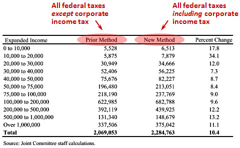Who Pays Corporate Income Taxes Mother Jones