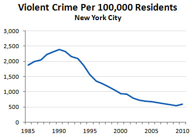 murder rate down significantly in new york city mother jones