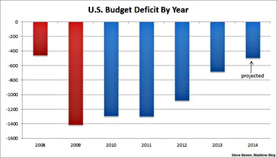 Steve Benen Highlights The Chart On Right Which Shows That President Is Making Steady Progress Reducing Mive Federal Deficit Was Rung