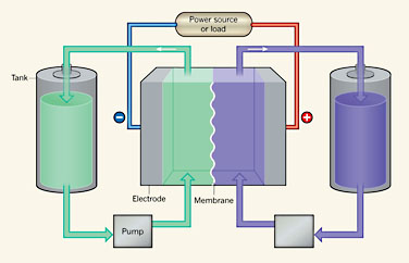 A Materials Scientist At Harvard University In Cambridge Machusetts His Solution Is Flow Battery That Packs High Energy Density