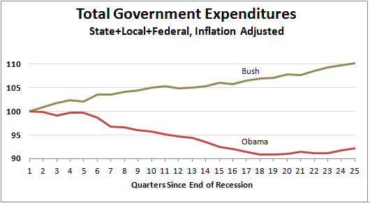 the obama administrations fiscal policy for By the unclear effects of fiscal policy during the great recession, recent  2009, the obama administration released a document written by bernstein and.