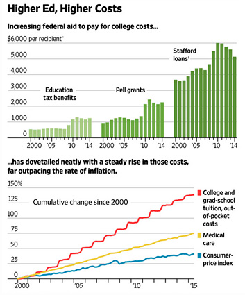 As Federal Aid Goes Up, College Costs Rise Enough to ...